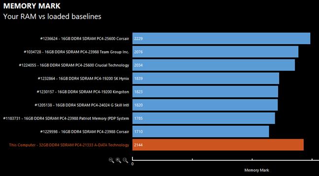 Testele PassMark Memory și comparația cu alte module de memorie similare