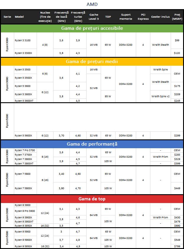 Procesoare AMD Ryzen 5000 & 3000: specificații, caracteristici și prețuri