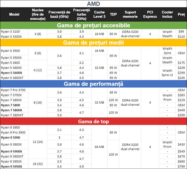 Procesoare AMD Ryzen Zen 3 și Zen 2: specificații, caracteristici și prețuri