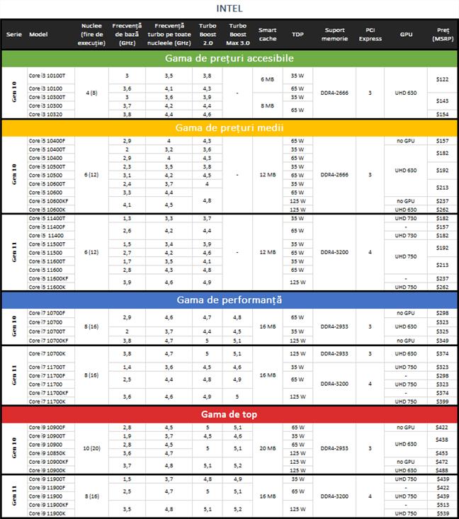 Procesoare INTEL Generațiile 11 și 10: specificații, caracteristici și prețuri