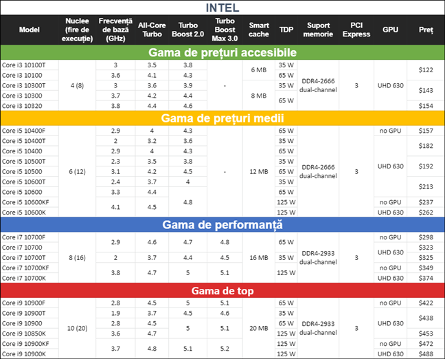 Procesoare Intel Core Gen 10: specificații, caracteristici și prețuri