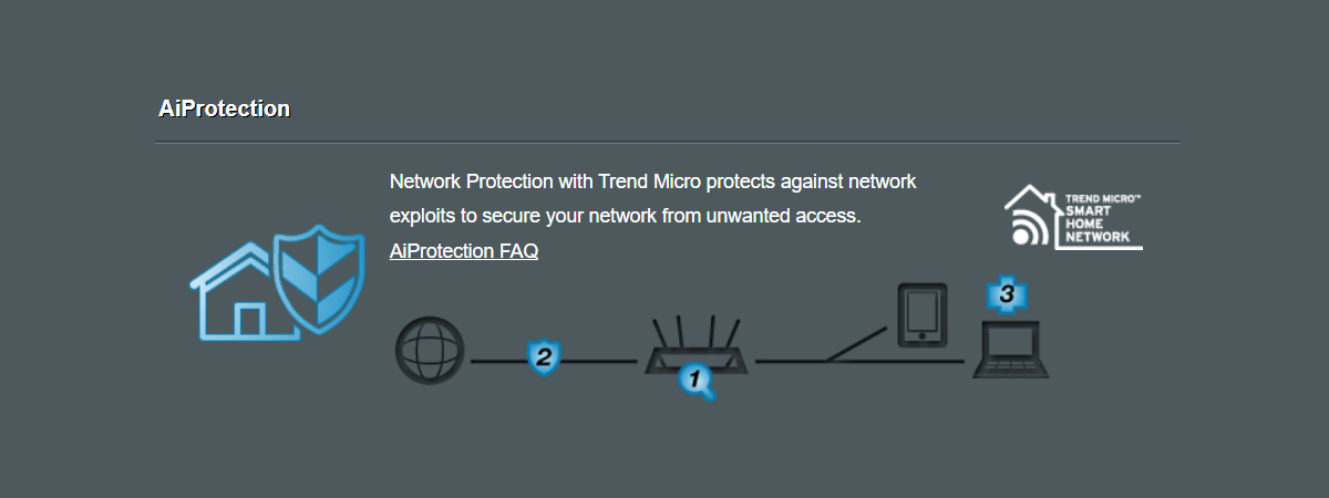 ASUS AiProtection