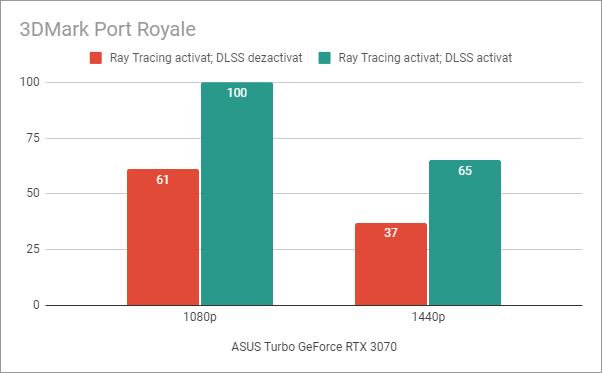 Rezultate benchmark în 3DMark Port Royale