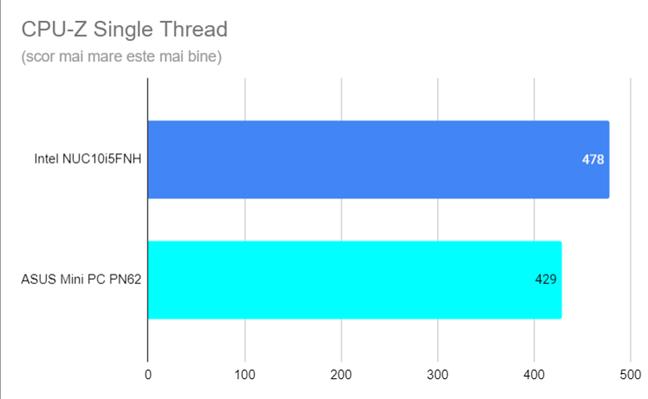 Scorul în CPU-Z Single Thread