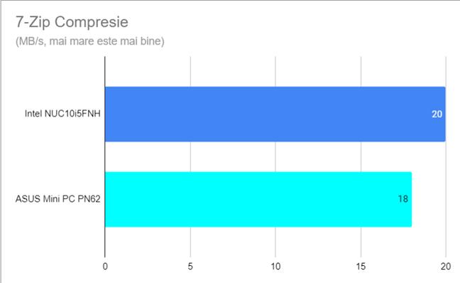 Viteza de compresie în 7-Zip