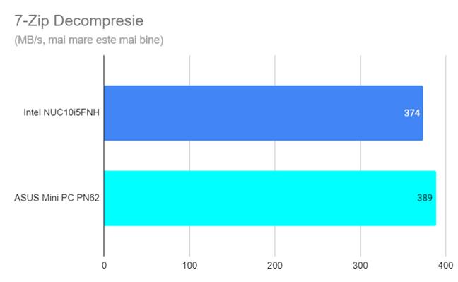 Viteza de decompresie în 7-Zip