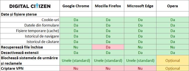 Măsuri pentru confidențialitate oferite de Chrome, Firefox, Edge, Opera și Internet Explorer