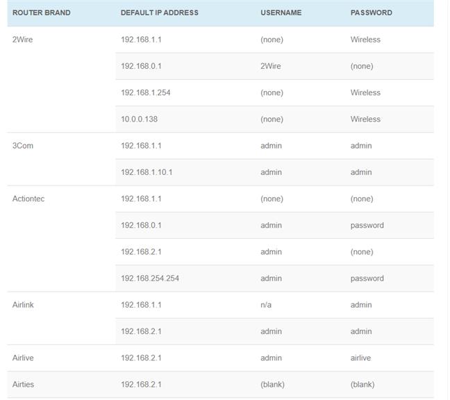 Routers Login are adresele IP implicite ale multor routere