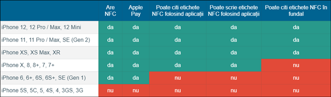 Compatibilitate și funcții NFC pe iPhone-uri