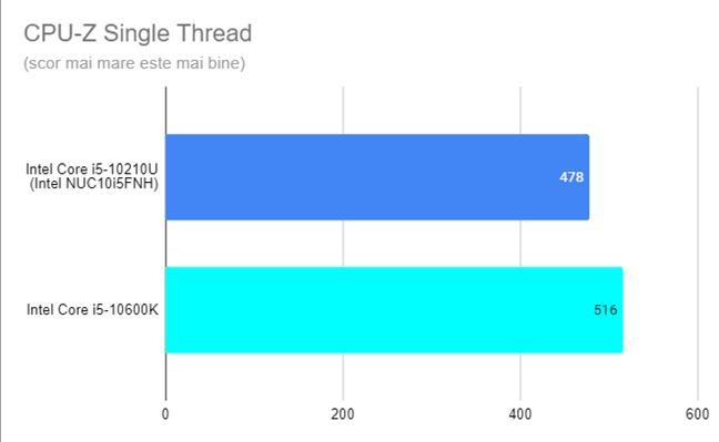 Intel NUC10i5FNH - Rezultate în CPU-Z Single Thread