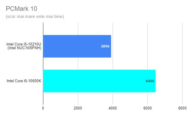 Intel NUC10i5FNH - Rezultate în PCMark 10
