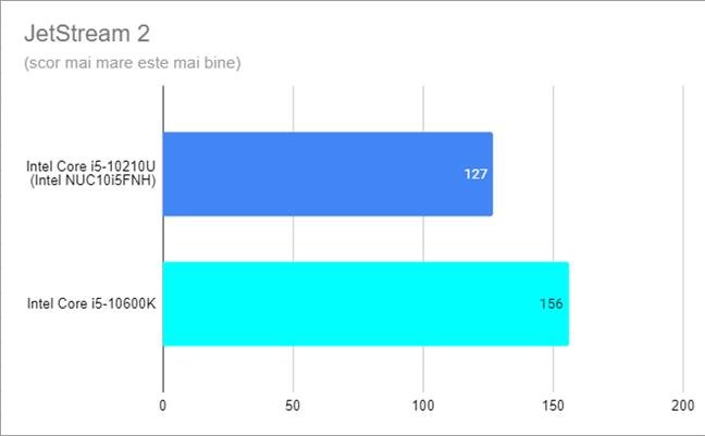 Intel NUC10i5FNH - Rezultate în JetStream 2