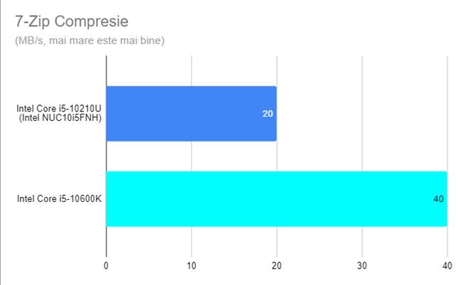 Intel NUC10i5FNH - Rezultate în compresia cu 7-Zip