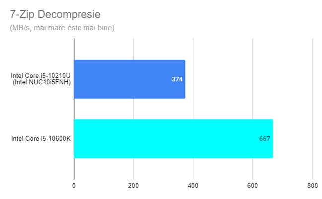 Intel NUC10i5FNH - Rezultate în decompresia cu 7-Zip
