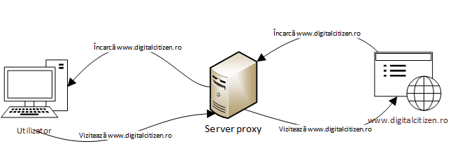 Cum funcționează un server proxy
