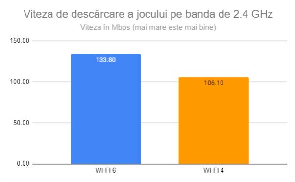 Viteza de descărcare a jocului pe banda de 2.4 GHz