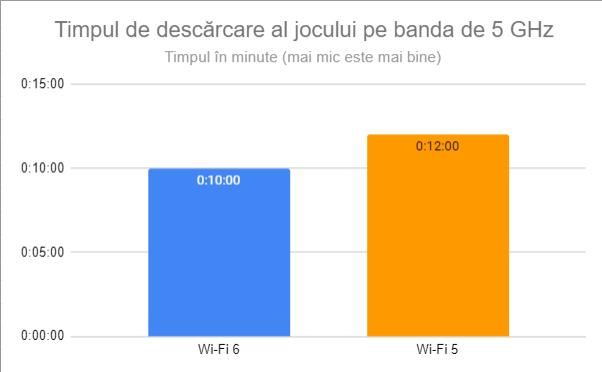 Timpul de descărcare al jocului pe banda de 5 GHz