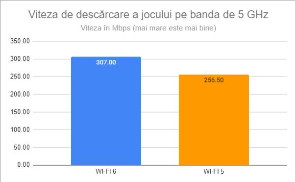 Viteza de descărcare a jocului pe banda de 5 GHz