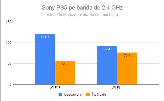 Sony PS5 pe banda de 2.4 GHz