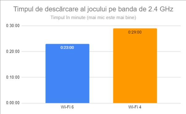 Timpul de descărcare al jocului pe banda de 2.4 GHz