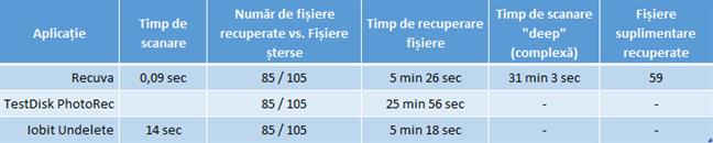 Comparație aplicații gratuite de recuperare fișiere