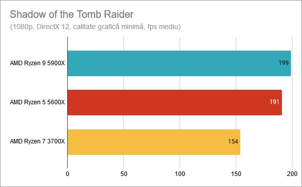 AMD Ryzen 9 5900X: Rezultate benchmark Shadow of the Tomb Raider