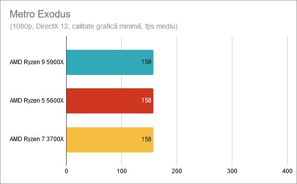 AMD Ryzen 9 5900X: Rezultate benchmark Metro Exodus