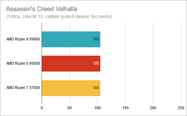 AMD Ryzen 9 5900X: Rezultate benchmark Assassin's Creed Valhalla