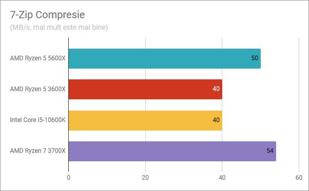 Rezultate benchmark AMD Ryzen 5 5600X: 7-Zip Compresie