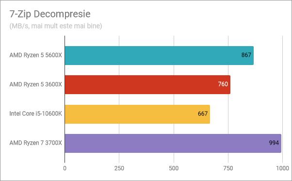 Rezultate benchmark AMD Ryzen 5 5600X: 7-Zip Decompresie