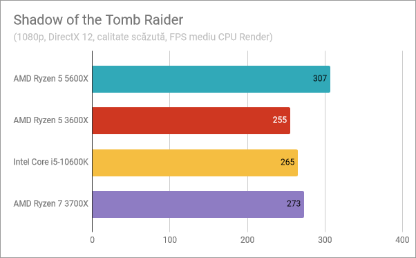 Rezultate benchmark AMD Ryzen 5 5600X: Shadow of the Tomb Raider