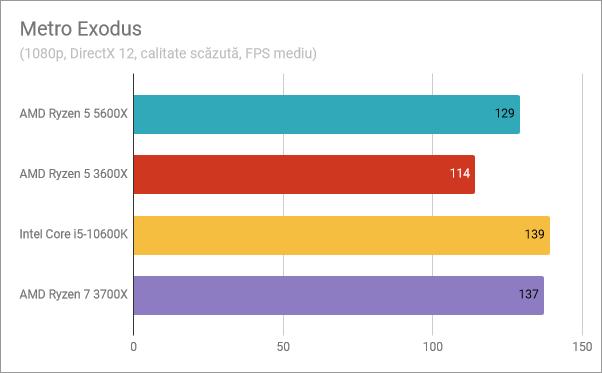 Rezultate benchmark AMD Ryzen 5 5600X: Metro Exodus