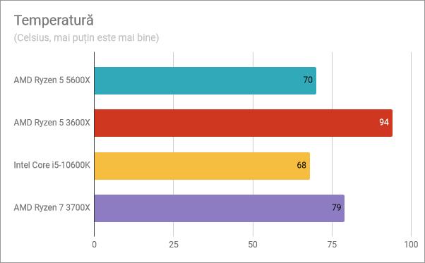 Rezultate benchmark AMD Ryzen 5 5600X: Temperatură