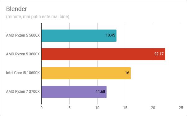 Rezultate benchmark AMD Ryzen 5 5600X: Blender