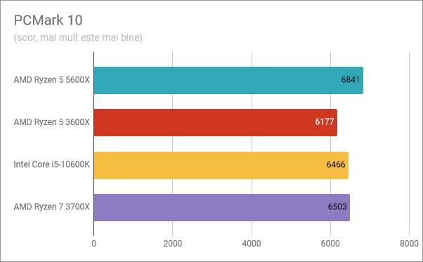 Rezultate benchmark AMD Ryzen 5 5600X: PCMark 10