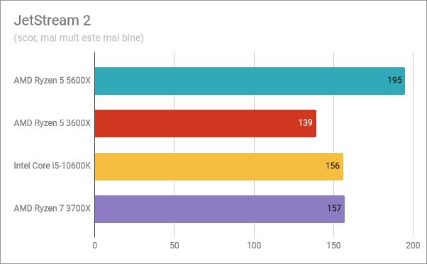 Rezultate benchmark AMD Ryzen 5 5600X: JetStream 2