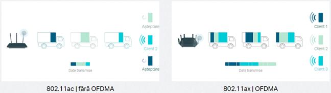Routerele TP-Link cu Wi-Fi 6 pot gestiona mai multe dispozitive simultan