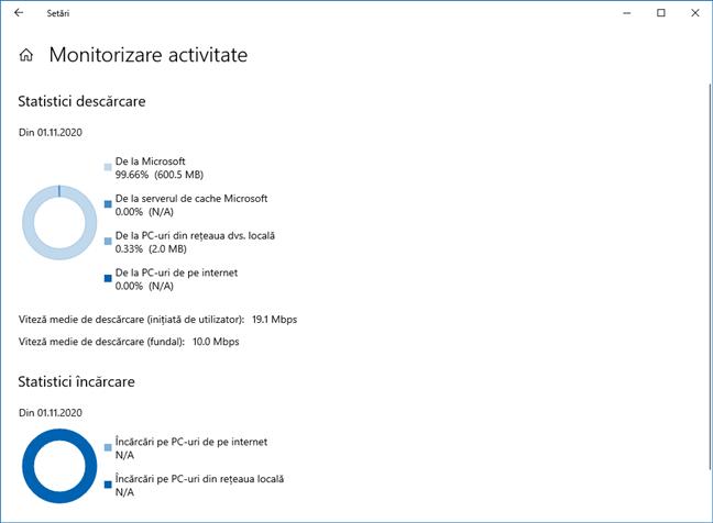 Câte date au fost descărcate și încărcate de actualizările pentru Windows 10