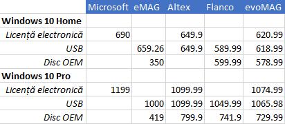 Comparație de prețuri pentru licențele de Windows 10